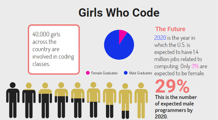 The Girls Who Code project was created to give females the same opportunity to code as males. Everyday items such as computers, phones, and other forms of technology are created using coding.